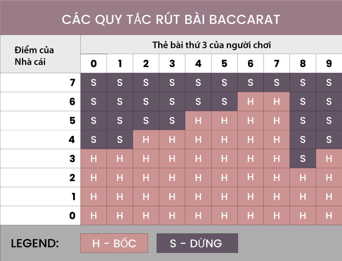 Các quy tắc rút bài Baccarat