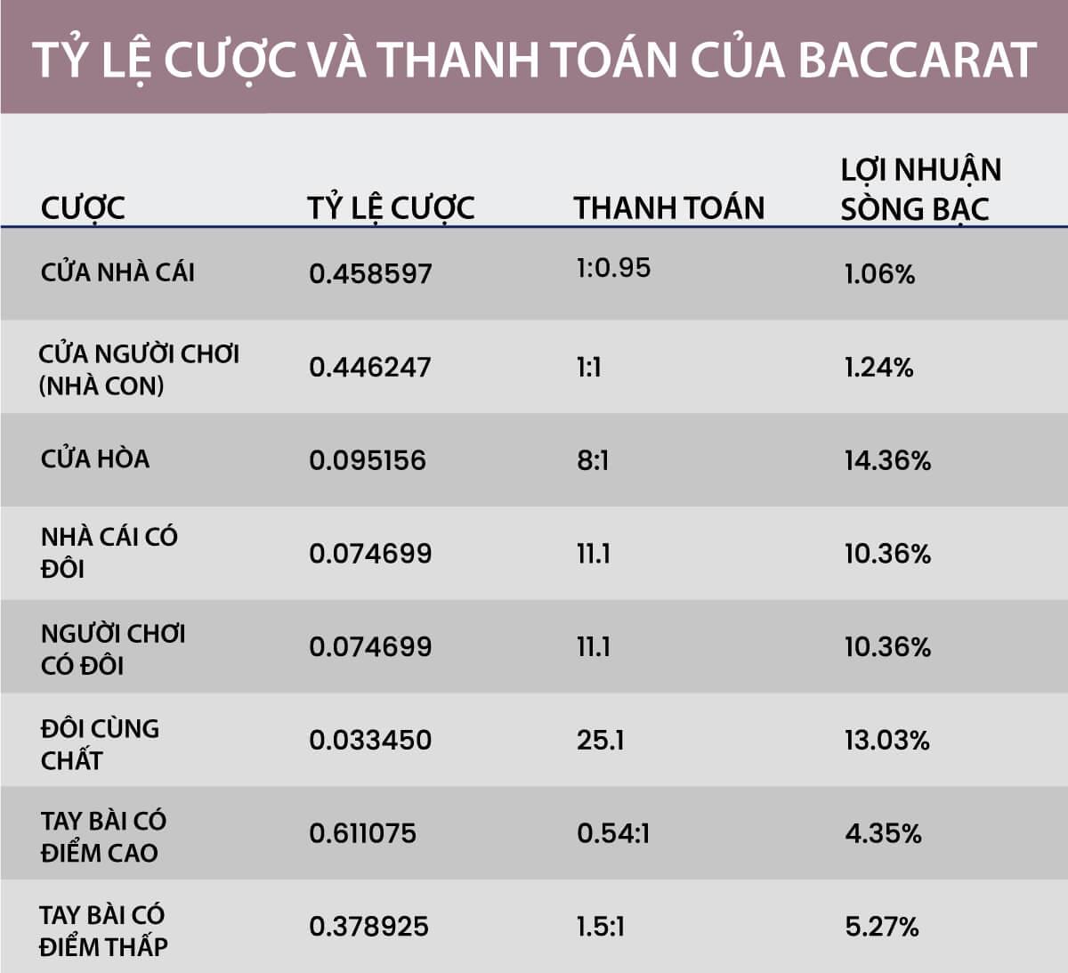 Tỷ lệ cược và thanh toán của Baccarat